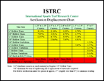 Fact File - ISTRC Displacement Chart
