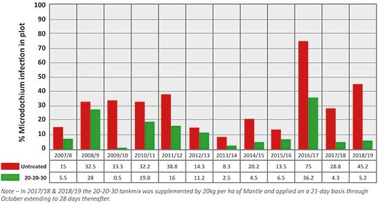 20-20-30-Bar-Chart